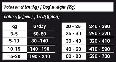 Инструкция по кормлению собак сухим кормом
